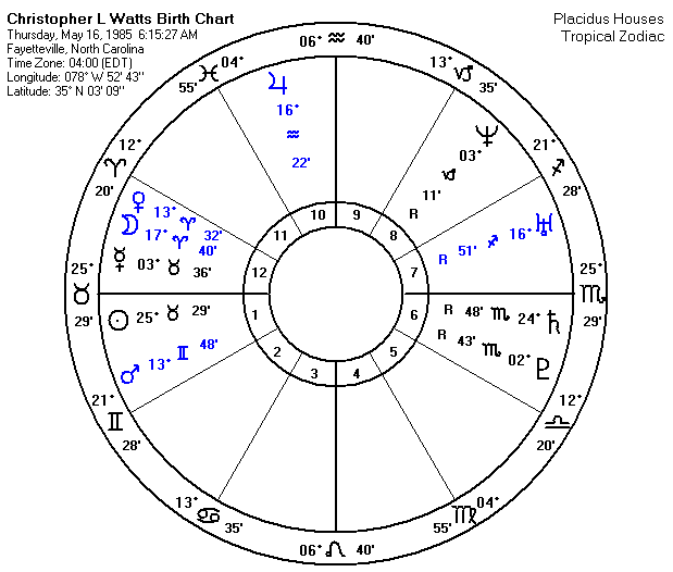 Christopher Watts Birth Chart